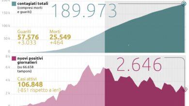 Photo of იტალიაში ერთ დღეში 3033-ით გაიზარდა გამოჯანმრთელებულთა რიცხვი, მოქმედ პაციენტთა რაოდენობა კი 851-ით შემცირდა