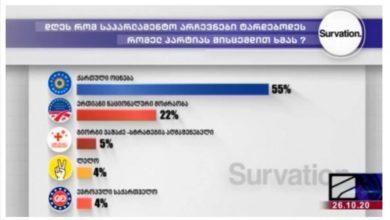 """Photo of """"ქართული ოცნება"""" 55%, """"ერთიანი ნაციონალური მოძრაობა"""" 22% – პარტიების არჩევნებისწინა რეიტინგი"""